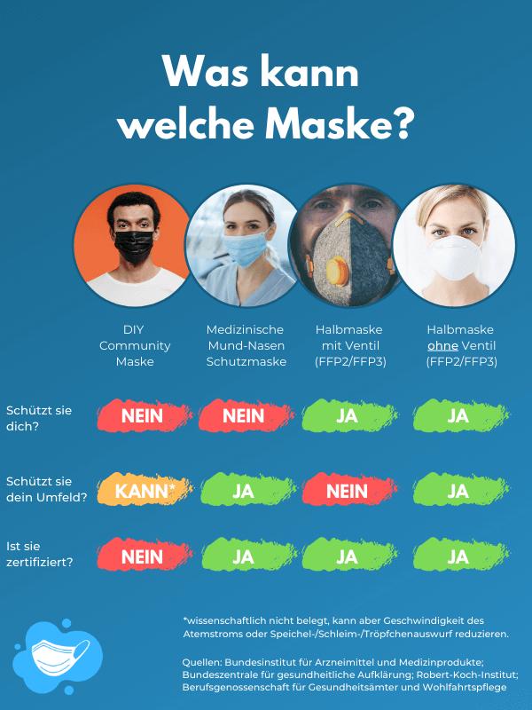 was kann welche maske